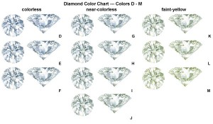 "Clear ""White"" Diamond Color Chart"